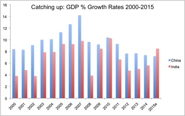 最新规划称,2015年其GDP增长率将超过8%.(图片来源:美国《