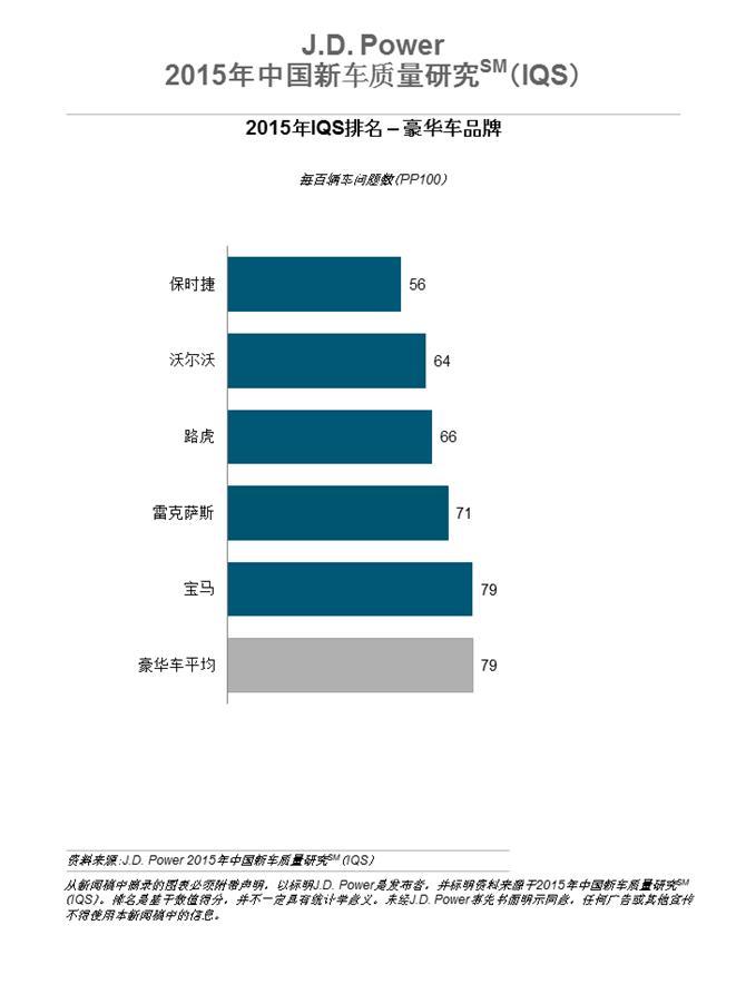 J.D.Power报告:豪华车车主遭遇的问题为中国市场创造机会和挑战