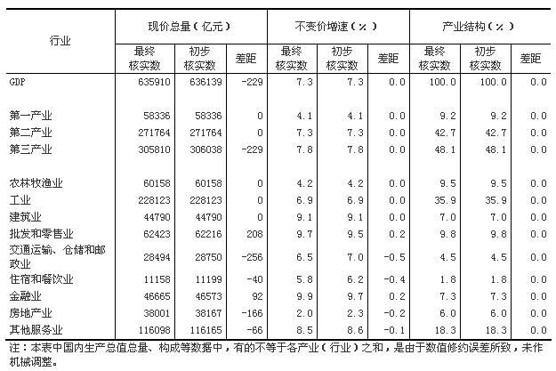 不变价格的gdp计算_国家统计局:2014年GDP按不变价格计算比上年增长7.3%
