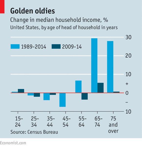 美国人口老龄化对家庭收入的影响