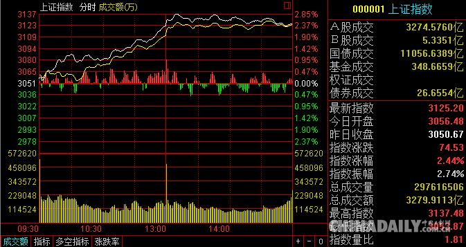 A股放量大涨 沪指上涨2.44% 创七个月新高
