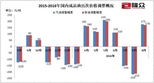国内资讯_国内油价迎来下半年首次上调 后期或呈上行趋势 - 中国日报网