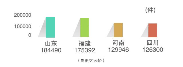 【經濟信心】改革顯成效:我國商標申請量已連續15年位居世界第一