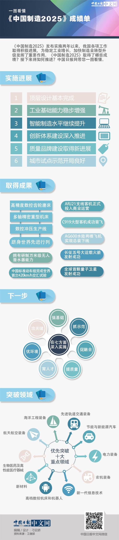 一图看懂《中国制造2025》成绩单:智能制造水平继续提升