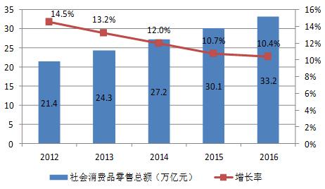 2016年中国国内贸易发展成绩亮眼 呈现六大特点