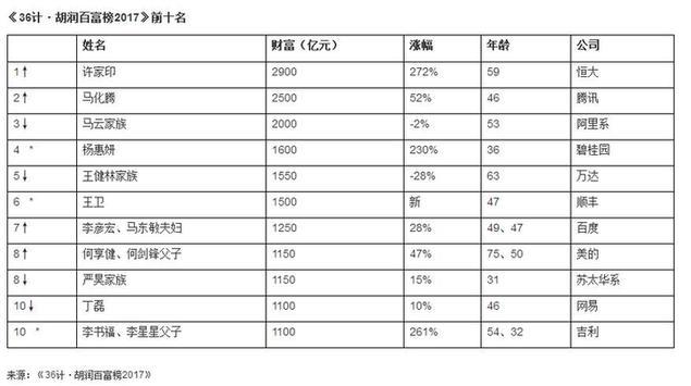 胡润2017百富榜:中国首富再次易位 许家印首次登顶