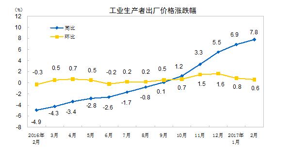 2月CPI、PPI数据出炉 CPI涨幅回落