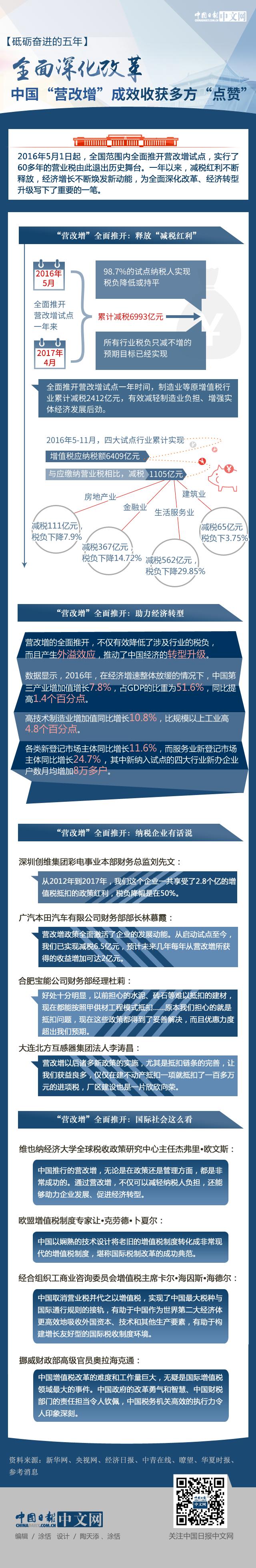 """【砥砺奋进的五年】全面深化改革:中国""""营改增""""成效收获多方""""点赞"""""""