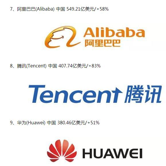 2018全球最有价值科技品牌榜:阿里腾讯华为进前十